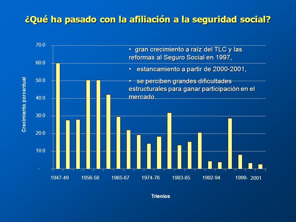 ¿Qué ha pasado con la afiliación a la seguridad social.