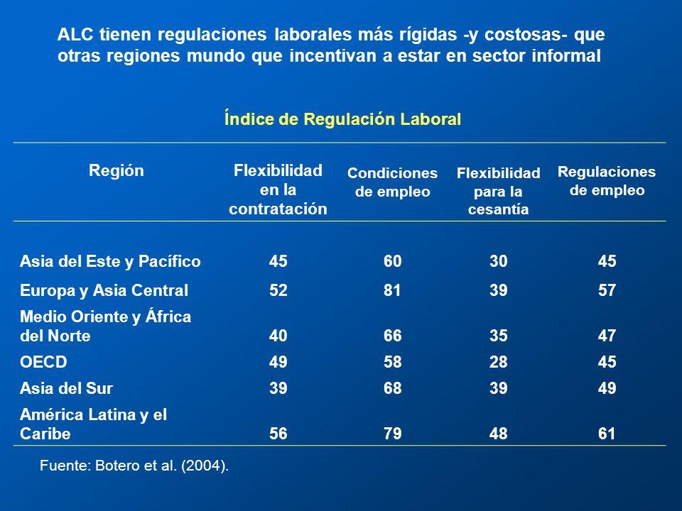 RegiónFlexibilidad en la contratación Condiciones de empleo Flexibilidad para la cesantía Regulaciones de empleo Asia del Este y Pacífico45603045 Europa y Asia Central52813957 Medio Oriente y África del Norte40663547 OECD49582845 Asia del Sur39683949 América Latina y el Caribe56794861 ALC tienen regulaciones laborales más rígidas -y costosas- que otras regiones mundo que incentivan a estar en sector informal Índice de Regulación Laboral Fuente: Botero et al.