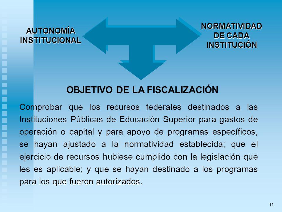 OBJETIVO DE LA FISCALIZACIÓN AUTONOMÍAINSTITUCIONALNORMATIVIDAD DE CADA INSTITUCIÓN que fueron autorizados. Comprobar que los recursos federales desti