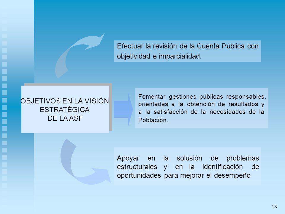 OBJETIVOS EN LA VISIÓN ESTRATÉGICA DE LA ASF OBJETIVOS EN LA VISIÓN ESTRATÉGICA DE LA ASF Efectuar la revisión de la Cuenta Pública con objetividad e imparcialidad.