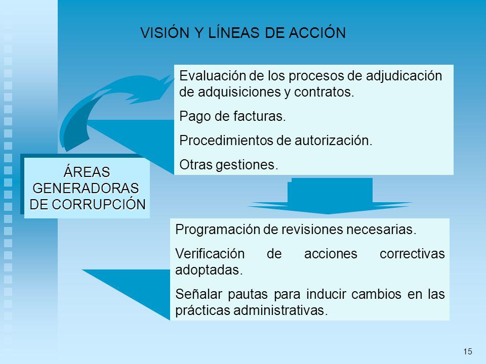 VISIÓN Y LÍNEAS DE ACCIÓN ÁREASGENERADORAS DE CORRUPCIÓN ÁREASGENERADORAS Evaluación de los procesos de adjudicación de adquisiciones y contratos. Pag