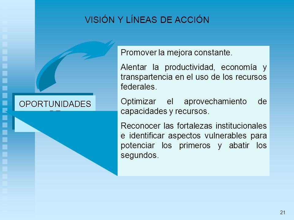 VISIÓN Y LÍNEAS DE ACCIÓN OPORTUNIDADESDEMEJORAOPORTUNIDADESDEMEJORA Promover la mejora constante. Alentar la productividad, economía y transpartencia