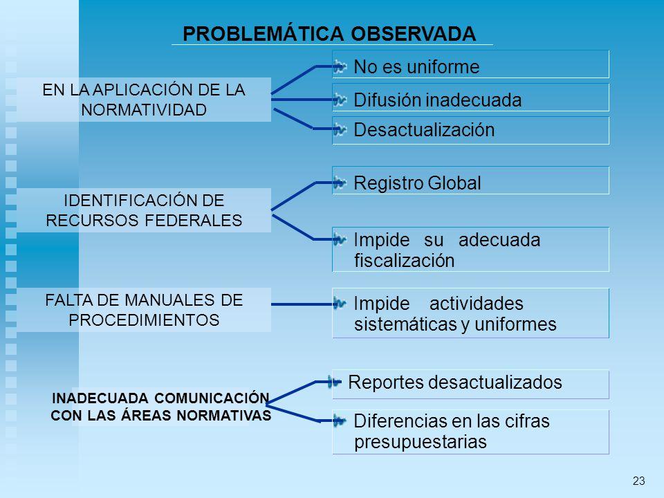 PROBLEMÁTICA OBSERVADA EN LA APLICACIÓN DE LA NORMATIVIDAD IDENTIFICACIÓN DE RECURSOS FEDERALES FALTA DE MANUALES DE PROCEDIMIENTOS INADECUADA COMUNICACIÓN CON LAS ÁREAS NORMATIVAS No es uniforme Difusión inadecuada Desactualización Registro Global Impide su adecuada fiscalización Impide actividades sistemáticas y uniformes Reportes desactualizados Diferencias en las cifras presupuestarias 23