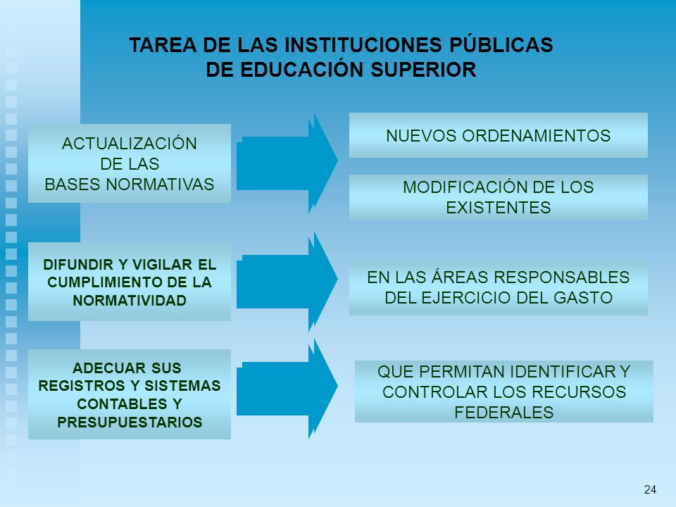 TAREA DE LAS INSTITUCIONES PÚBLICAS DE EDUCACIÓN SUPERIOR ACTUALIZACIÓN DE LAS BASES NORMATIVAS NUEVOS ORDENAMIENTOS MODIFICACIÓN DE LOS EXISTENTES DI