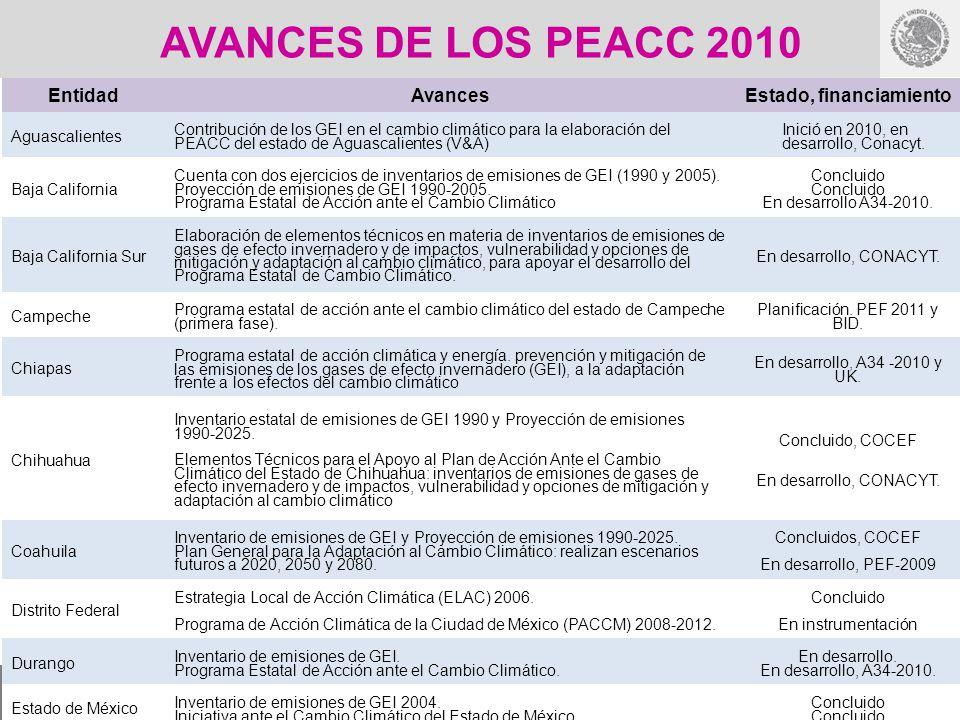 AVANCES DE LOS PEACC 2010 EntidadAvancesEstado, financiamiento Aguascalientes Contribución de los GEI en el cambio climático para la elaboración del P