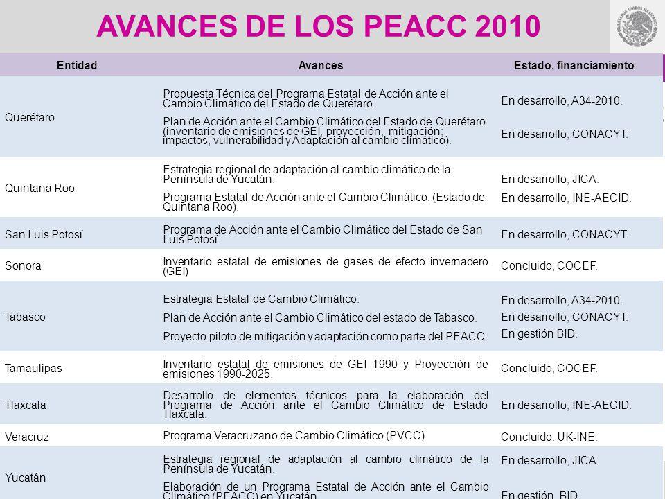 AVANCES DE LOS PEACC 2010 EntidadAvancesEstado, financiamiento Querétaro Propuesta Técnica del Programa Estatal de Acción ante el Cambio Climático del
