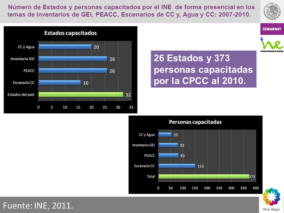 Número de Estados y personas capacitados por el INE de forma presencial en los temas de Inventarios de GEI, PEACC, Escenarios de CC y, Agua y CC; 2007