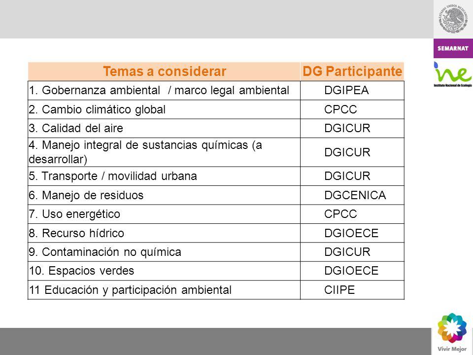 Temas a considerarDG Participante 1. Gobernanza ambiental / marco legal ambientalDGIPEA 2. Cambio climático globalCPCC 3. Calidad del aireDGICUR 4. Ma