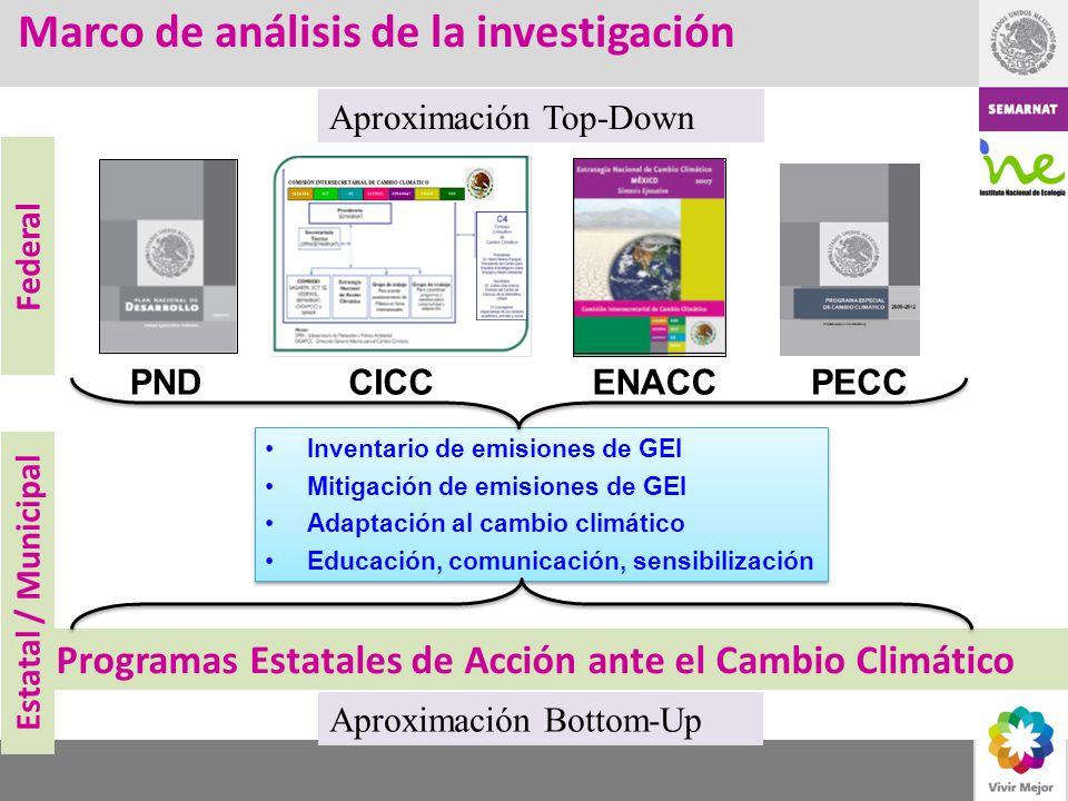 Marco de análisis de la investigación Inventario de emisiones de GEI Mitigación de emisiones de GEI Adaptación al cambio climático Educación, comunica