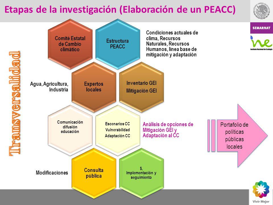 Etapas de la investigación (Elaboración de un PEACC) Estructura PEACC Condiciones actuales de clima, Recursos Naturales, Recursos Humanos, línea base