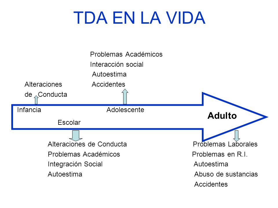 TDA EN LA VIDA Problemas Académicos Interacción social Autoestima Alteraciones Accidentes de Conducta Alteraciones de Conducta Problemas Laborales Pro