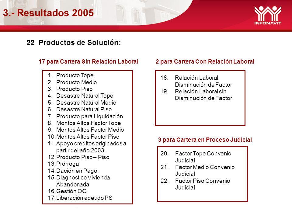 3.- Resultados 2005. 22 Productos de Solución: 17 para Cartera Sin Relación Laboral 2 para Cartera Con Relación Laboral 1.Producto Tope 2.Producto Med