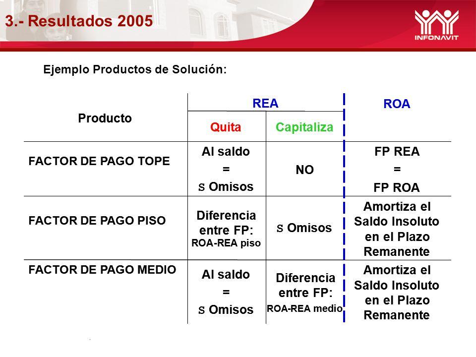 3.- Resultados 2005. Ejemplo Productos de Solución: Amortiza el Saldo Insoluto en el Plazo Remanente Diferencia entre FP: ROA-REA medio Al saldo = S O