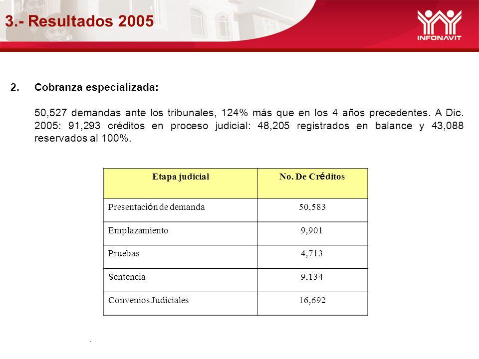 3.- Resultados 2005. 2.Cobranza especializada: 50,527 demandas ante los tribunales, 124% más que en los 4 años precedentes. A Dic. 2005: 91,293 crédit