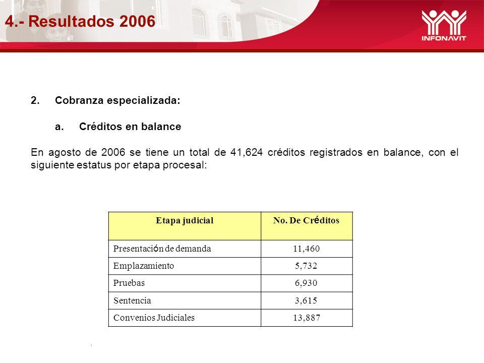 4.- Resultados 2006. 2.Cobranza especializada: a.Créditos en balance En agosto de 2006 se tiene un total de 41,624 créditos registrados en balance, co
