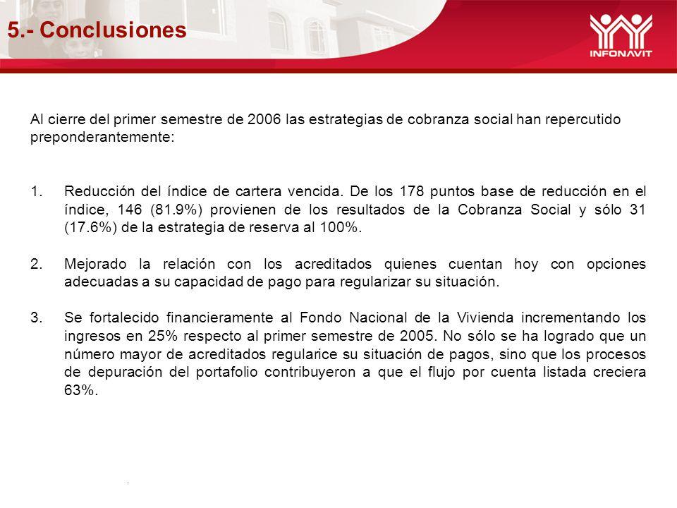5.- Conclusiones.. Al cierre del primer semestre de 2006 las estrategias de cobranza social han repercutido preponderantemente: 1.Reducción del índice