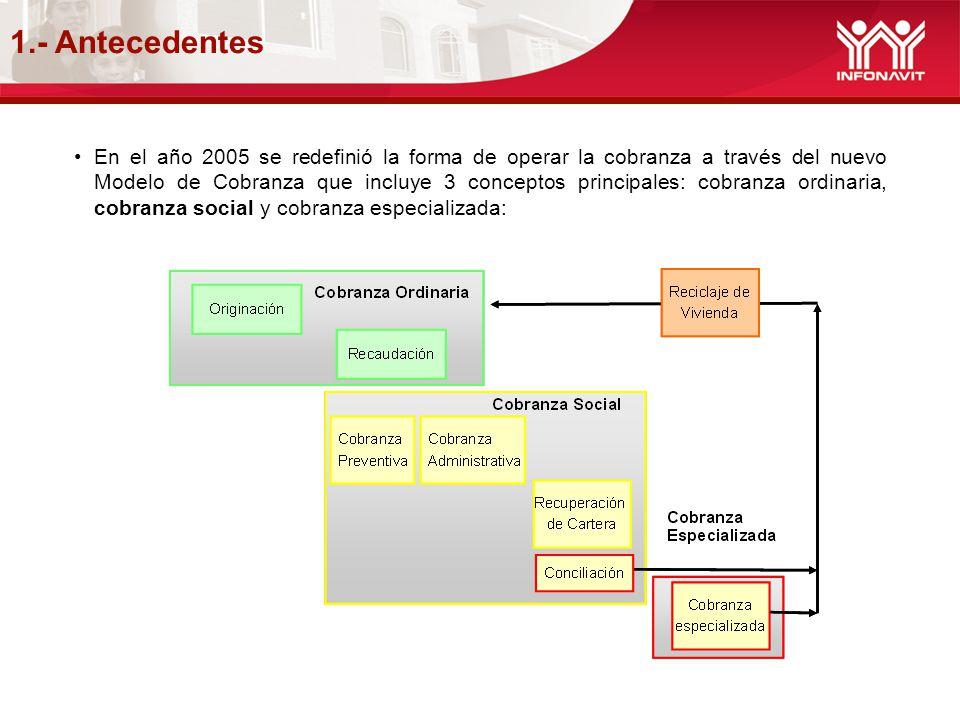 1.- Antecedentes En el año 2005 se redefinió la forma de operar la cobranza a través del nuevo Modelo de Cobranza que incluye 3 conceptos principales:
