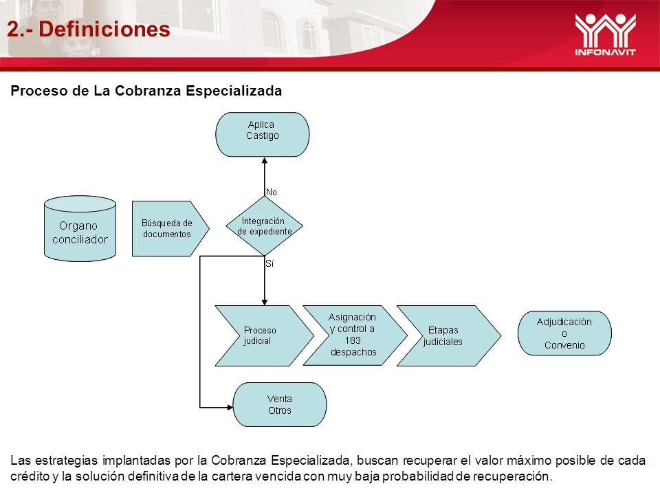 2.- Definiciones Proceso de La Cobranza Especializada Las estrategias implantadas por la Cobranza Especializada, buscan recuperar el valor máximo posi