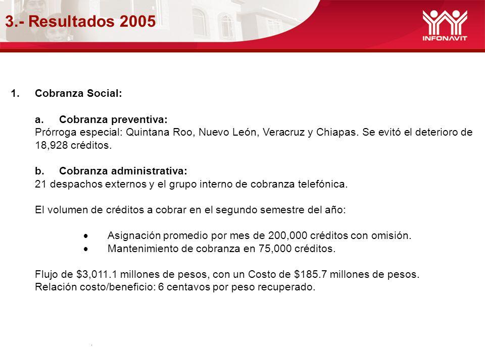 3.- Resultados 2005 1.Cobranza Social: a.Cobranza preventiva: Prórroga especial: Quintana Roo, Nuevo León, Veracruz y Chiapas. Se evitó el deterioro d