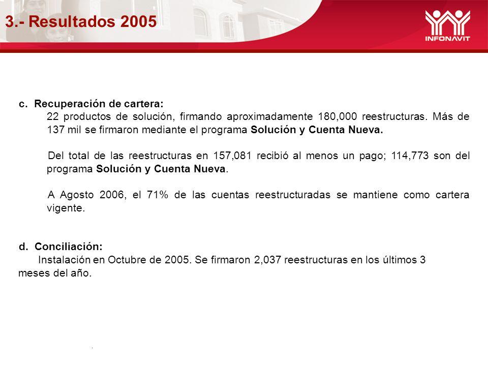 3.- Resultados 2005. c. Recuperación de cartera: 22 productos de solución, firmando aproximadamente 180,000 reestructuras. Más de 137 mil se firmaron