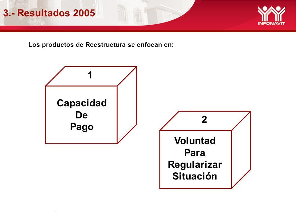 3.- Resultados 2005. Los productos de Reestructura se enfocan en: 1 Capacidad De Pago 2 Voluntad Para Regularizar Situación