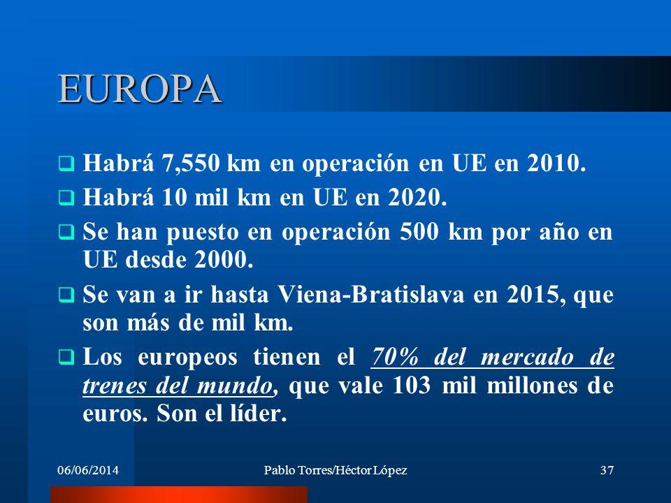 06/06/2014Pablo Torres/Héctor López37 EUROPA Habrá 7,550 km en operación en UE en 2010. Habrá 10 mil km en UE en 2020. Se han puesto en operación 500