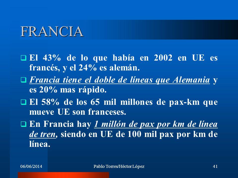 06/06/2014Pablo Torres/Héctor López41 FRANCIA El 43% de lo que había en 2002 en UE es francés, y el 24% es alemán. Francia tiene el doble de líneas qu