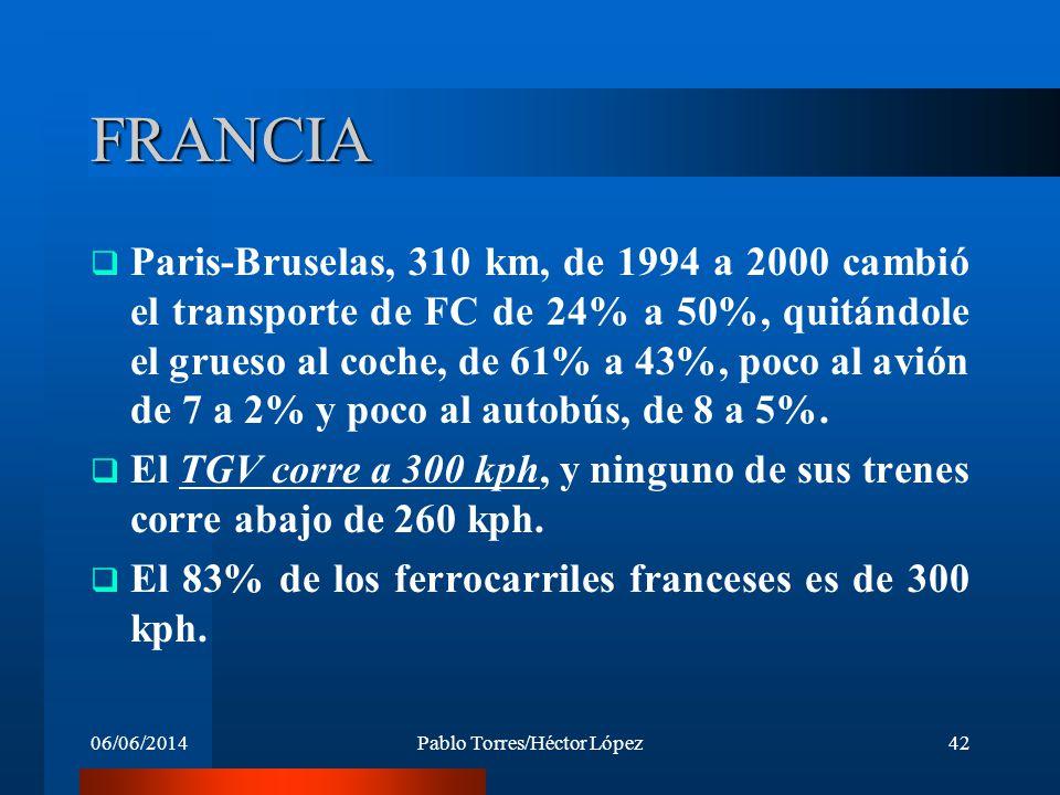 06/06/2014Pablo Torres/Héctor López42 FRANCIA Paris-Bruselas, 310 km, de 1994 a 2000 cambió el transporte de FC de 24% a 50%, quitándole el grueso al