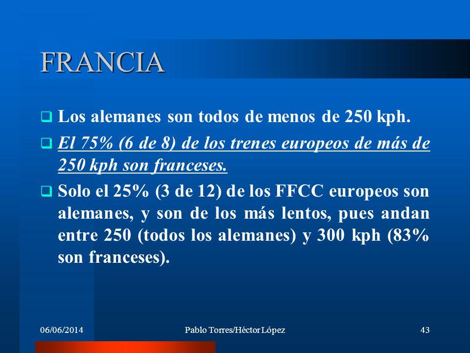 06/06/2014Pablo Torres/Héctor López43 FRANCIA Los alemanes son todos de menos de 250 kph. El 75% (6 de 8) de los trenes europeos de más de 250 kph son