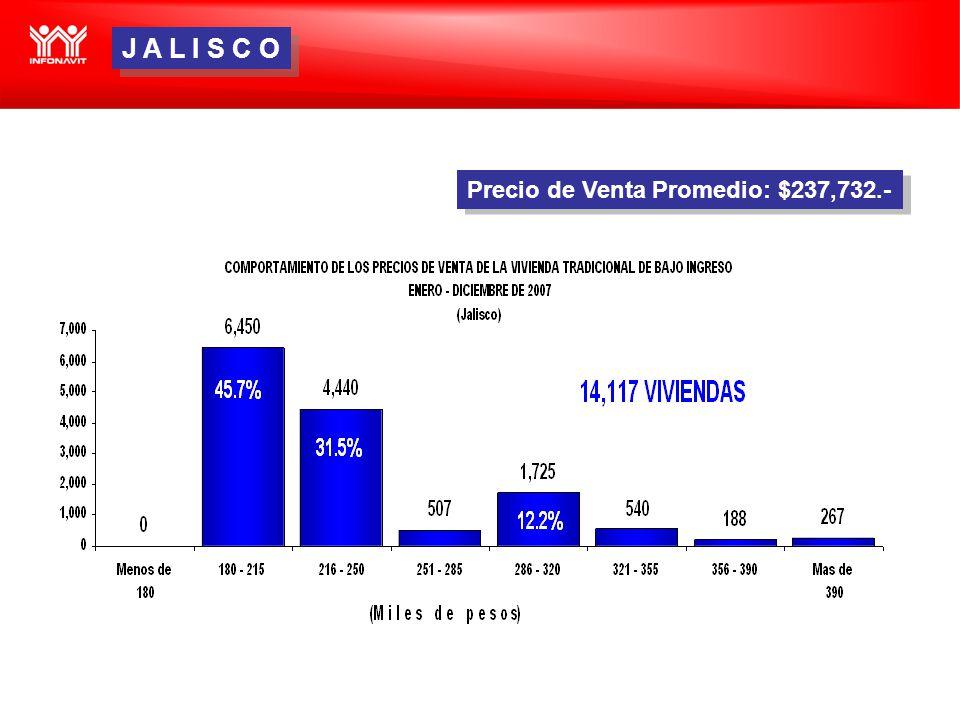 Precio de Venta Promedio: $237,732.- J A L I S C O