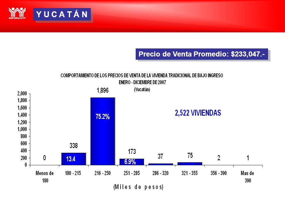 Precio de Venta Promedio: $233,047.- Y U C A T Á N