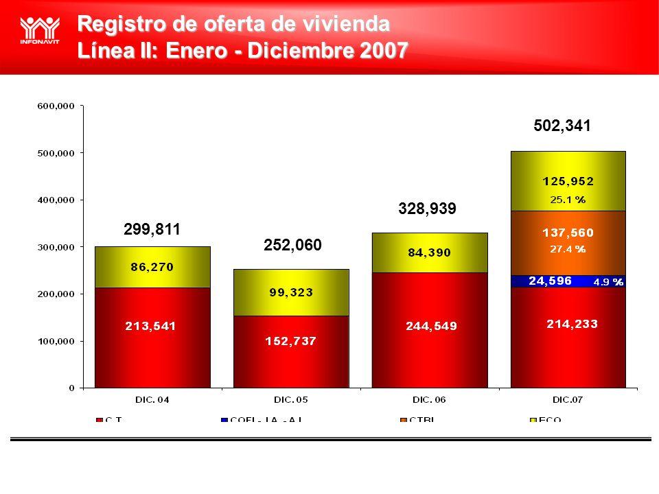 Registro de oferta de vivienda. Avance de obra Línea II: Enero - Diciembre 2007 502,341 viviendas