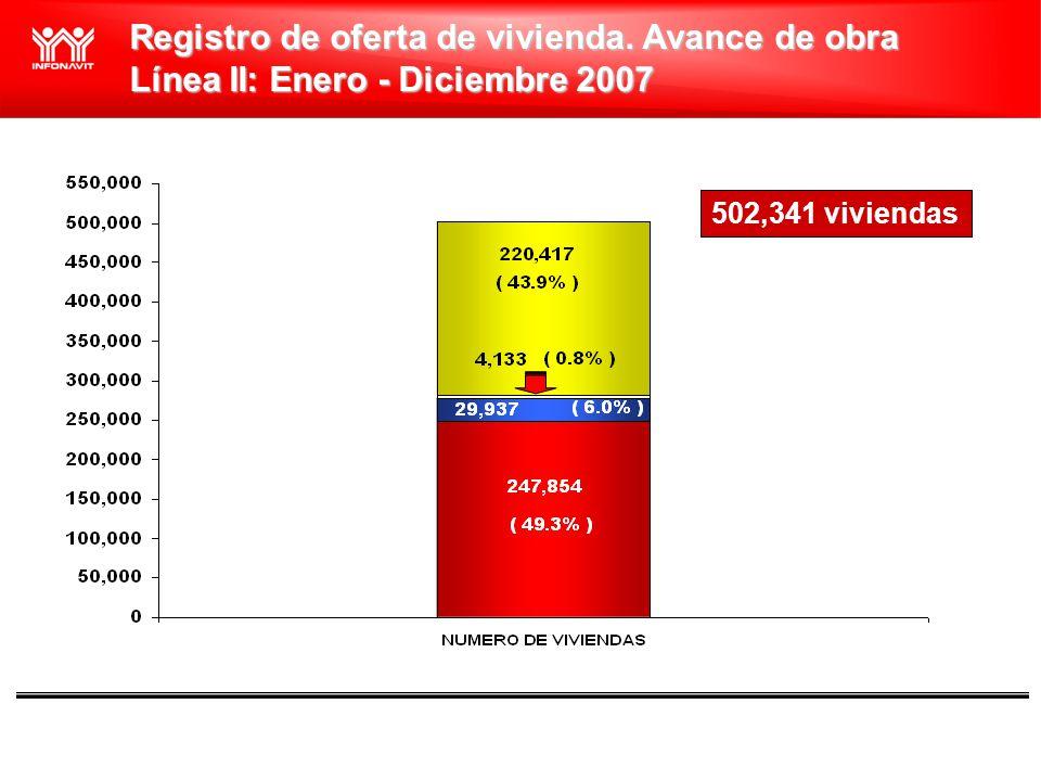 Vivienda Económica Línea II: Enero - Diciembre 2007 VIVIENDA TRADICIONAL BAJO INGRESO 137,560 VIVIENDAS ECONOMICAS 125,952 TOTAL 263,512