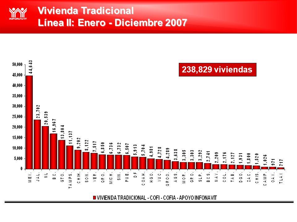 Vivienda Tradicional Línea II: Enero - Diciembre 2007 238,829 viviendas