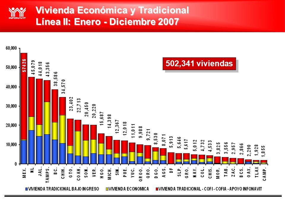 Vivienda Económica y Tradicional Línea II: Enero - Diciembre 2007 502,341 viviendas