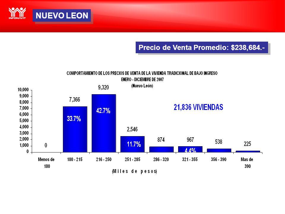 Precio de Venta Promedio: $238,684.- NUEVO LEON