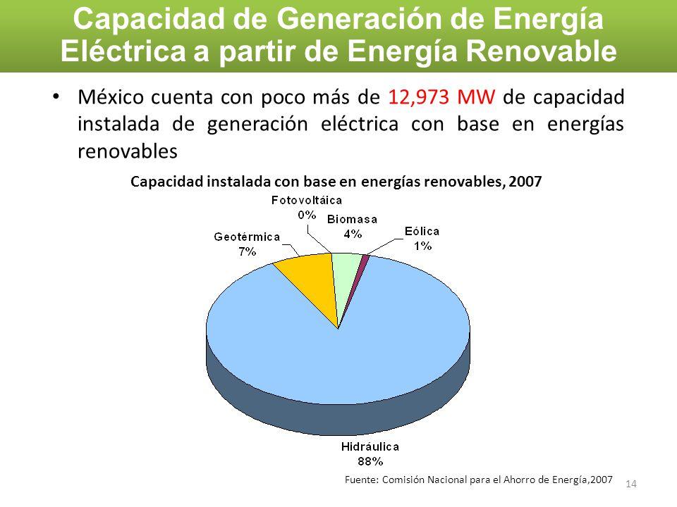 México cuenta con poco más de 12,973 MW de capacidad instalada de generación eléctrica con base en energías renovables Capacidad de Generación de Ener
