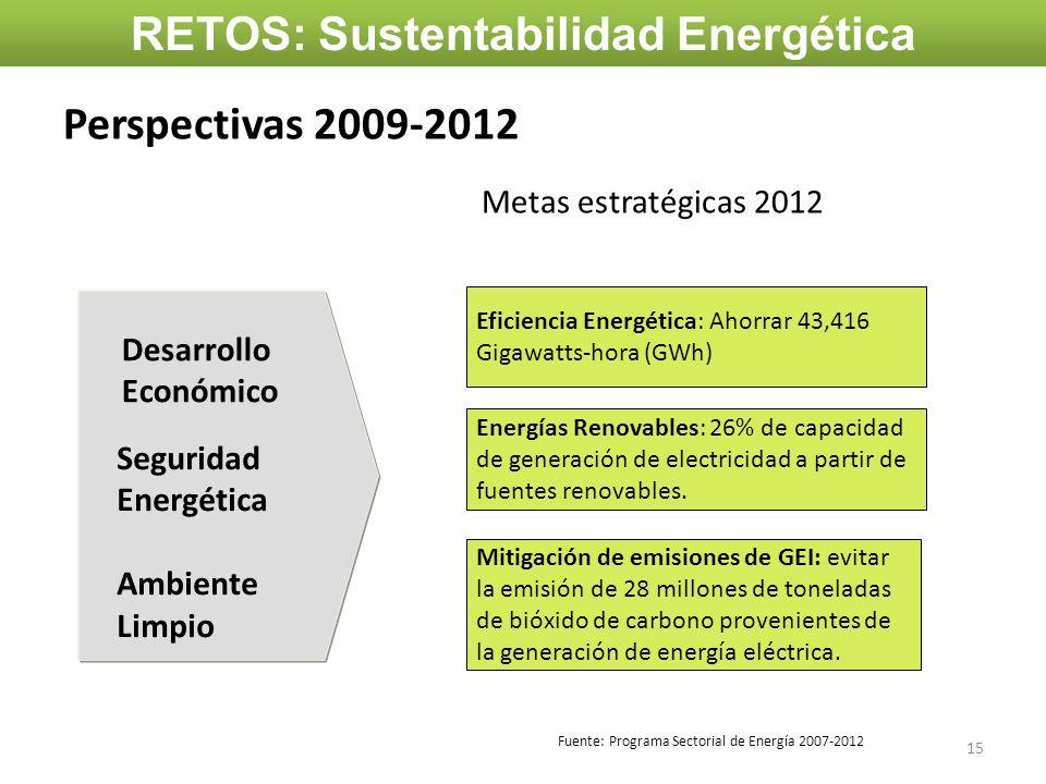 Perspectivas 2009-2012 Metas estratégicas 2012 Desarrollo Económico Seguridad Energética Ambiente Limpio Mitigación de emisiones de GEI: evitar la emi