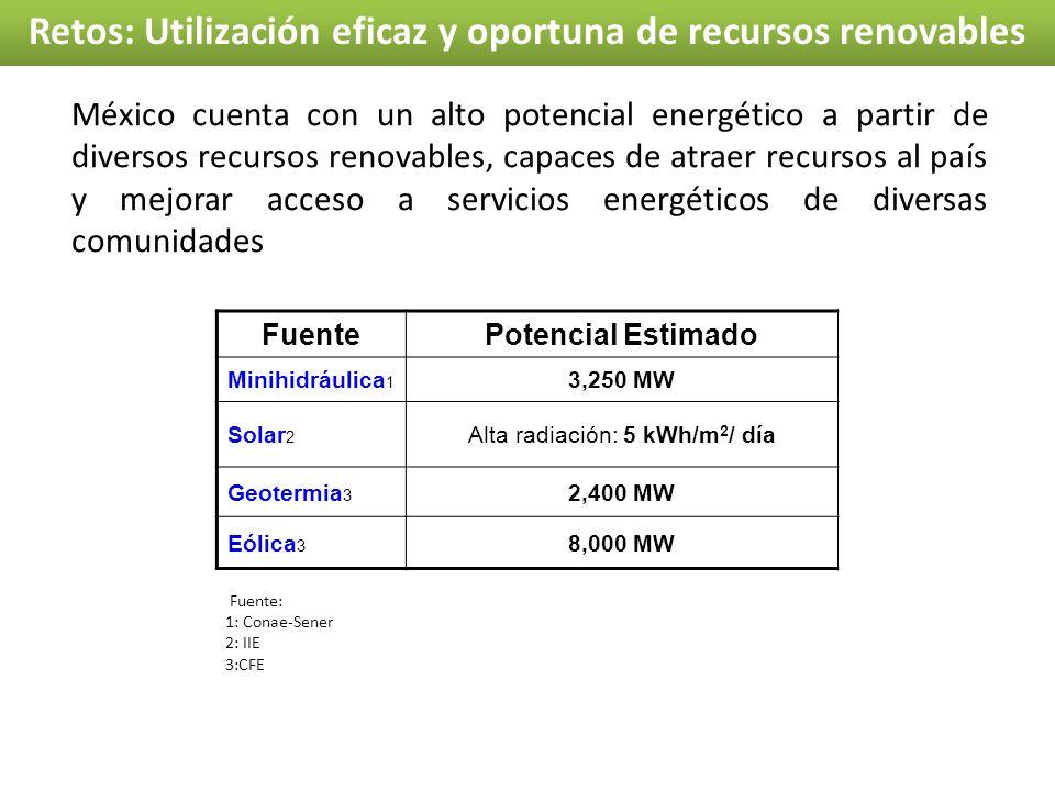 Retos: Utilización eficaz y oportuna de recursos renovables FuentePotencial Estimado Minihidráulica 1 3,250 MW Solar 2 Alta radiación: 5 kWh/m 2 / día