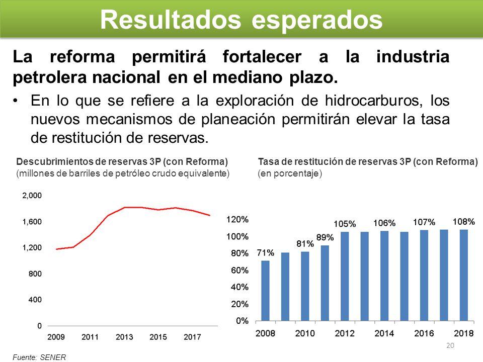Resultados esperados La reforma permitirá fortalecer a la industria petrolera nacional en el mediano plazo. En lo que se refiere a la exploración de h