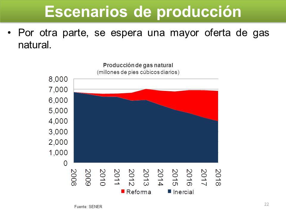 Escenarios de producción Por otra parte, se espera una mayor oferta de gas natural. Producción de gas natural (millones de pies cúbicos diarios) Fuent