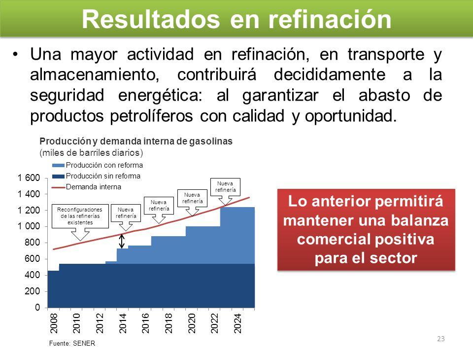 Resultados en refinación Una mayor actividad en refinación, en transporte y almacenamiento, contribuirá decididamente a la seguridad energética: al ga