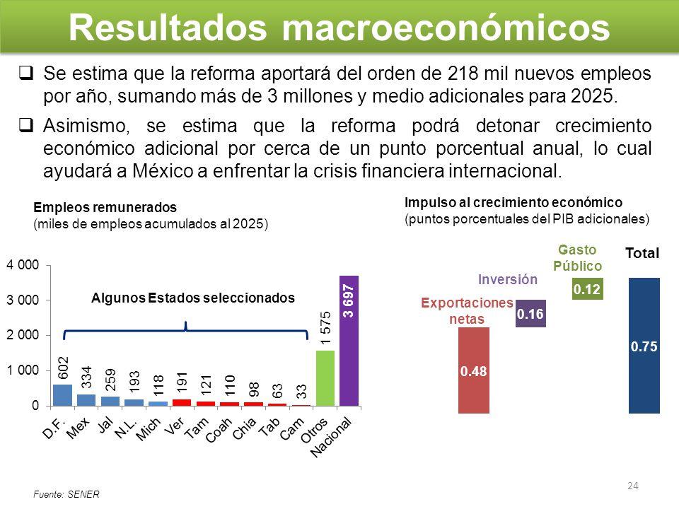 Resultados macroeconómicos Se estima que la reforma aportará del orden de 218 mil nuevos empleos por año, sumando más de 3 millones y medio adicionale