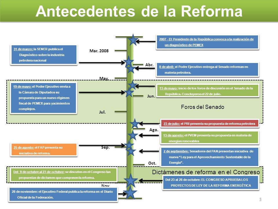 4 Antecedentes.La Reforma Energética 1. Ejes de la Reforma Energética.
