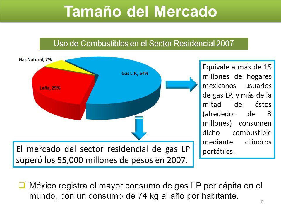 Uso de Combustibles en el Sector Residencial 2007 México registra el mayor consumo de gas LP per cápita en el mundo, con un consumo de 74 kg al año po