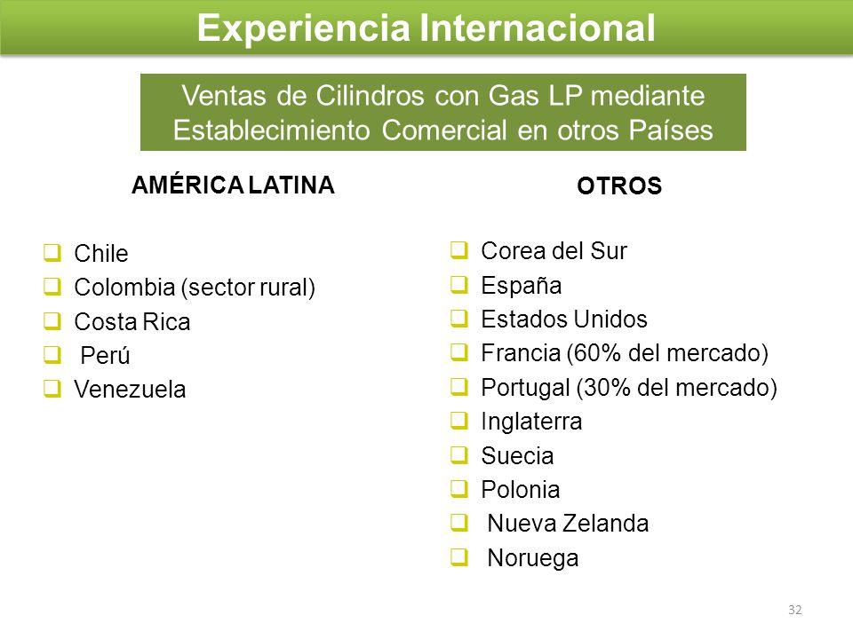 Experiencia Internacional AMÉRICA LATINA Chile Colombia (sector rural) Costa Rica Perú Venezuela OTROS Corea del Sur España Estados Unidos Francia (60