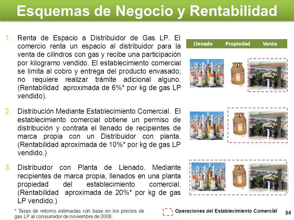 1.Renta de Espacio a Distribuidor de Gas LP. El comercio renta un espacio al distribuidor para la venta de cilindros con gas y recibe una participació