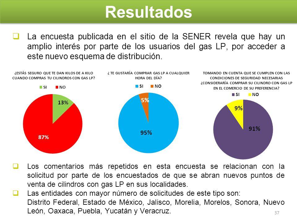 La encuesta publicada en el sitio de la SENER revela que hay un amplio interés por parte de los usuarios del gas LP, por acceder a este nuevo esquema