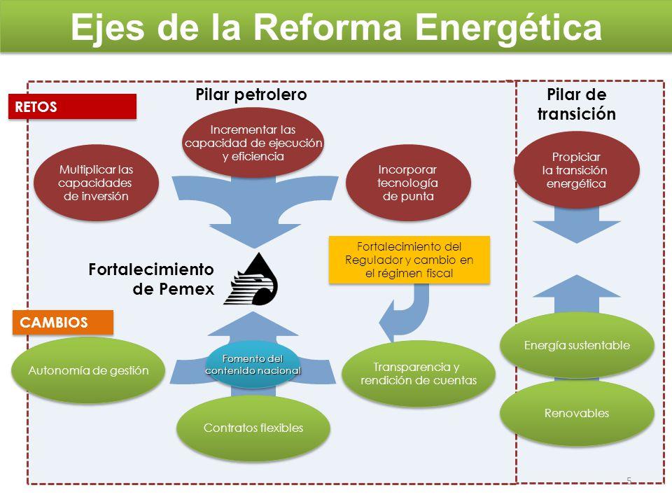 Leyes modificadas con la reforma Impulso a energías renovables y racionalización del uso de la energía: Ley para el Aprovechamiento Sustentable de la Energía Ley para el Aprovechamiento de Energías Renovables y el Financiamiento de la Transición Energética Mayor planeación y control estratégico del sector: Artículo 33 de la Ley Orgánica de la Administración Pública Federal (nuevas atribuciones a SENER) Nueva Ley de la Comisión Nacional de Hidrocarburos (CNH) Ley de la Comisión Reguladora de Energía (CRE) Fortalecimiento de PEMEX: Ley Reglamentaria del Artículo 27 Constitucional en el Ramo del Petróleo Ley de Petróleos Mexicanos Ley Federal de Derechos 6