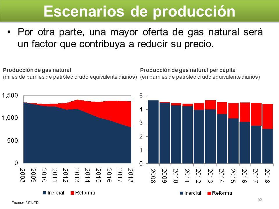 Escenarios de producción Por otra parte, una mayor oferta de gas natural será un factor que contribuya a reducir su precio. Producción de gas natural